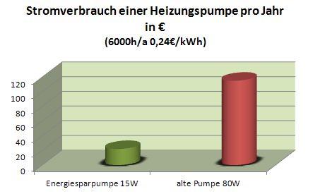 Stromverbrauch Heizungspumpe
